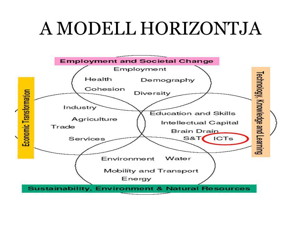 A MODELL HORIZONTJA