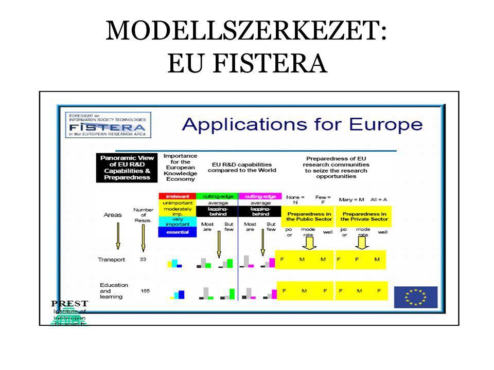 MODELLSZERKEZET: EU FISTERA