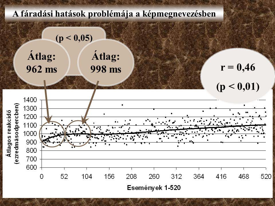 A fáradási hatások problémája a képmegnevezésben r = 0,46 (p < 0,01) (p < 0,05) Átlag: 962 ms Átlag: 998 ms