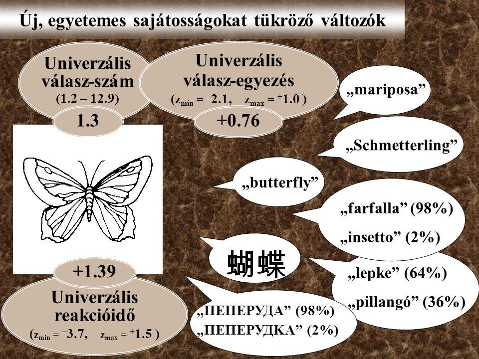 """Új, egyetemes sajátosságokat tükröző változók """"butterfly """"Schmetterling """"mariposa """"lepke (64%) """"pillangó (36%) """"ПЕПЕРУДА (98%) """"ПЕПЕРУДKА (2%) """"farfalla (98%) """"insetto (2%) Univerzális válasz-szám (1.2 – 12.9) 1.31.3 Univerzális válasz-egyezés ( z min = – 2.1, z max = + 1.0 ) +0.76 Univerzális reakcióidő ( z min = – 3.7, z max = + 1.5 ) +1.39 """""""