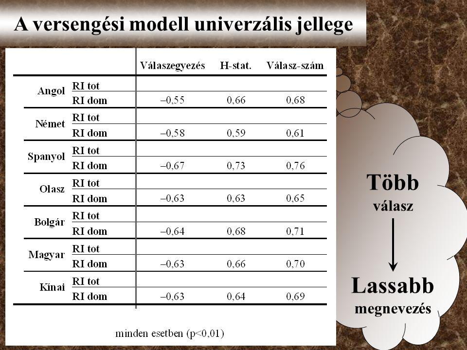 Több válasz Lassabb megnevezés A versengési modell univerzális jellege