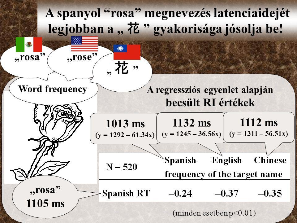 """A regressziós egyenlet alapján becsült RI értékek A spanyol rosa megnevezés latenciaidejét legjobban a """" 花 gyakorisága jósolja be."""