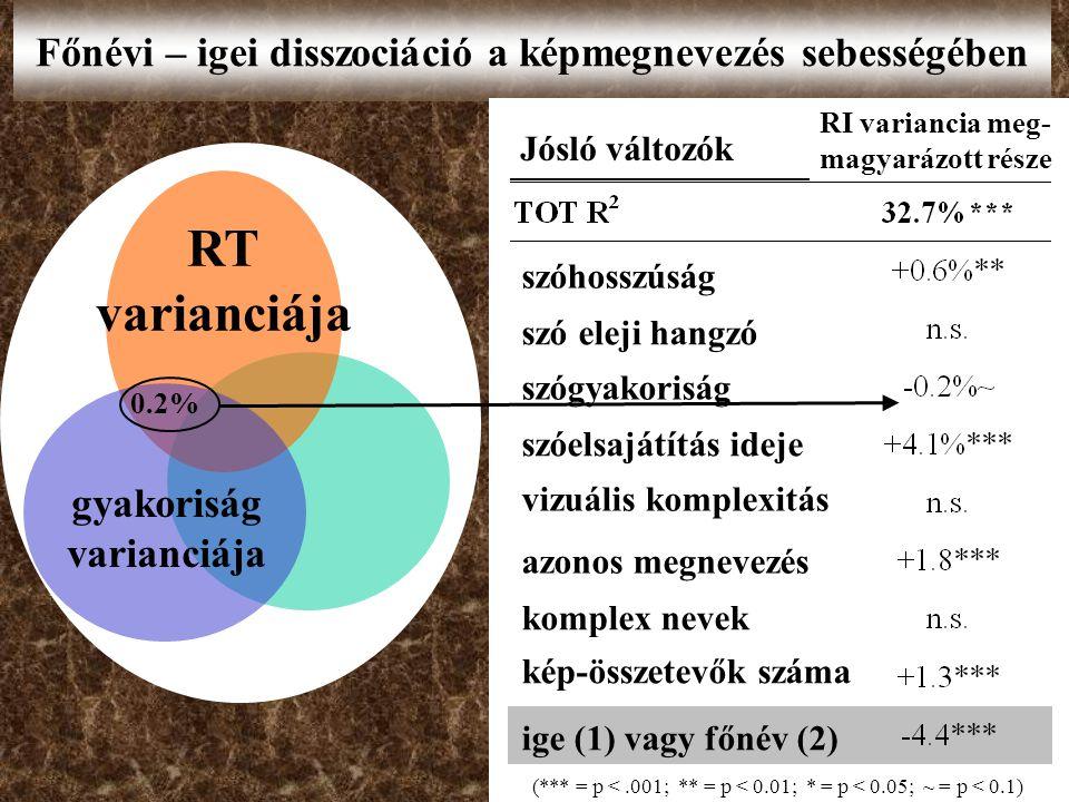 Főnévi – igei disszociáció a képmegnevezés sebességében RT varianciája 0.2%0.2% gyakoriság varianciája (*** = p <.001; ** = p < 0.01; * = p < 0.05; ~ = p < 0.1) szóhosszúság szó eleji hangzó szógyakoriság azonos megnevezés komplex nevek Jósló változók RI variancia meg- magyarázott része szóelsajátítás ideje vizuális komplexitás kép-összetevők száma ige (1) vagy főnév (2)