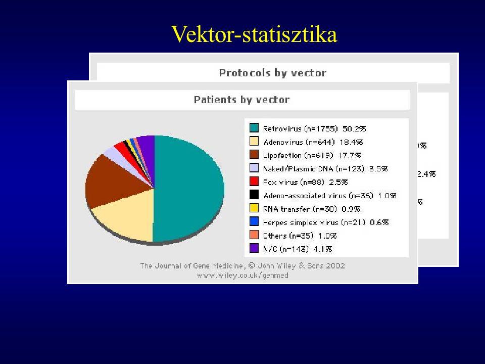 Vektor-statisztika