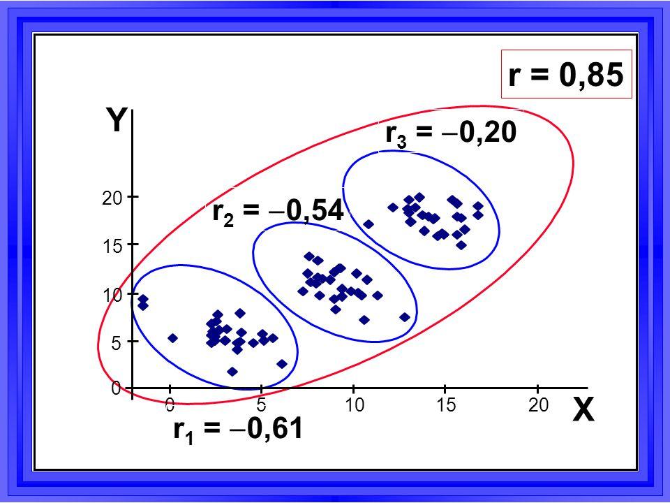 X = X z + X mar Lineáris regresszióval Y = Y z + Y mar  XY.Z =  (X mar,Y mar )