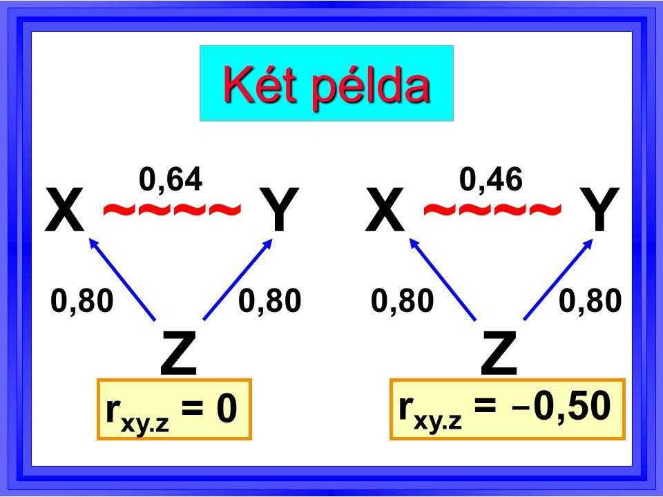 X ~~~~ Y Z Két másik példa 0 0,60 r xy.z = - 0,56 X ~~~~ Y Z 0,10 -0,600,60 r xy.z = 0,72