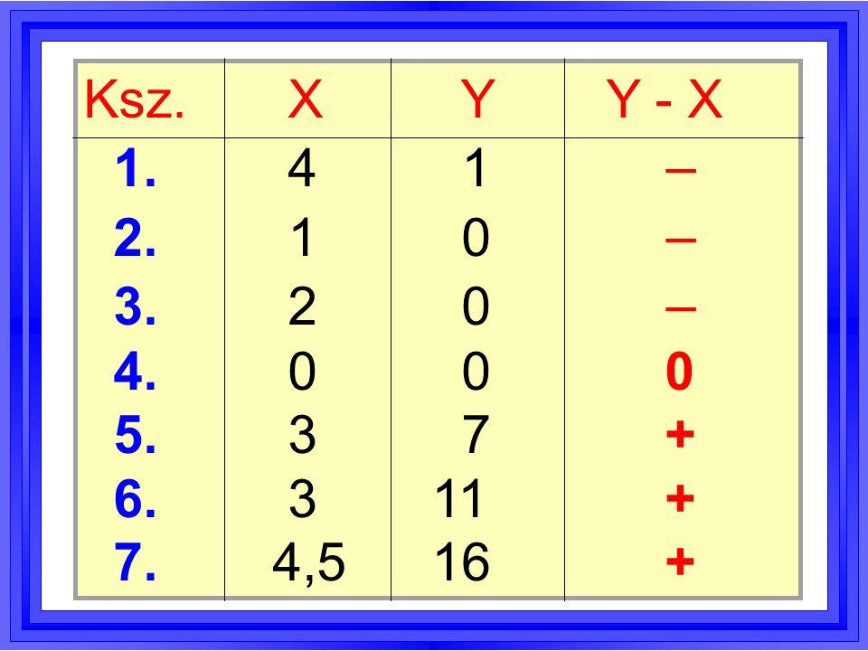A két minta átlaga és mediánja XY átlag2,55,0 medián31 X < Y X > Y
