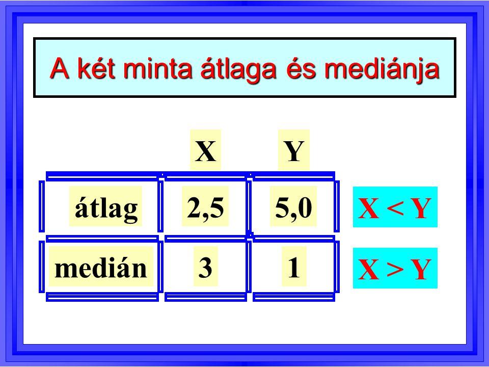 Sztochasztikus egyenlőség P(X Y)