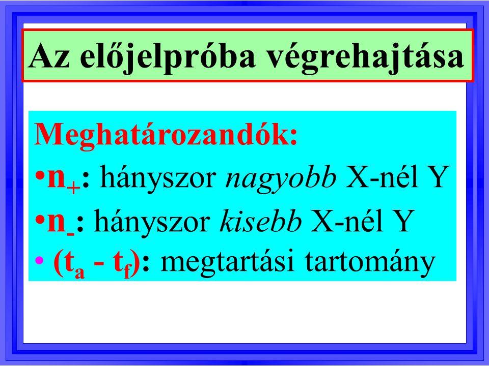 Döntés az előjelpróbában t a < n + < t f : H 0 -t megtartjuk n +  t a : P(X Y) (Y < X sztochasztikusan) n +  t f : P(X P(X > Y) (Y > X sztochasztikusan)