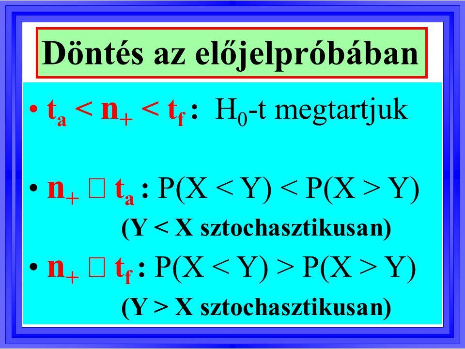 Példa az előjelpróbára N = 50 X = Nyugalmi pulzus Y = Kísérletben mért pulzus n + = 33 (növek.); n - = 15 (csökk.) n = 33+15 = 48 és  = 5% esetén: (t a -t f ) = (16-32) n +  t f : P(X P(X > Y)