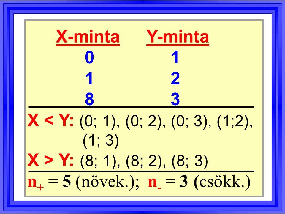 A két minta átlaga és mediánja XY átlag32 medián12 X > Y X < Y