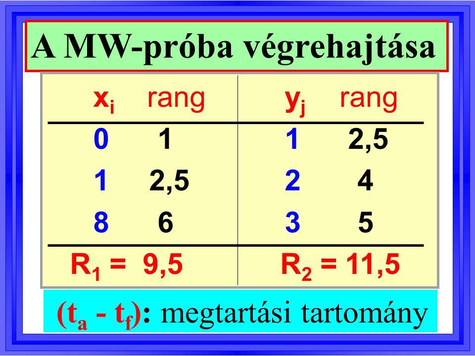 Döntés a MW-próbában t a < R 1 < t f : H 0 -t megtartjuk R 1  t a : X< Y sztochasztikusan R 1  t f : X >Y sztochasztikusan