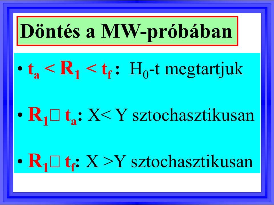 Két változó, X és Y sztochasztikus monoton kapcsolata