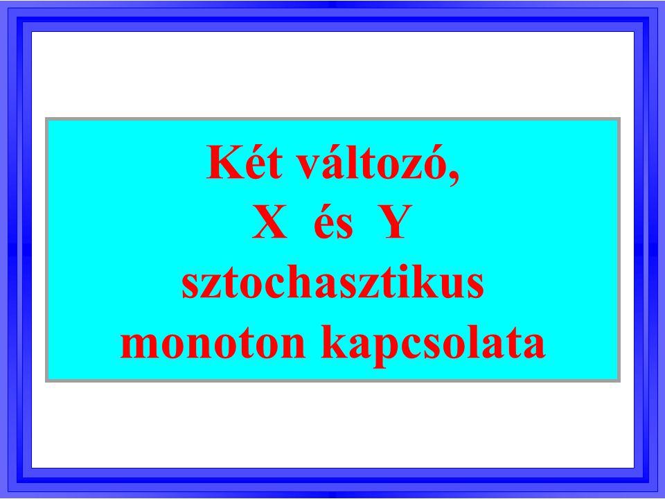 0 4 8 12 16 01234 Y X Determinisztikus monotonitás Ha X nő, akkor Y is nő.