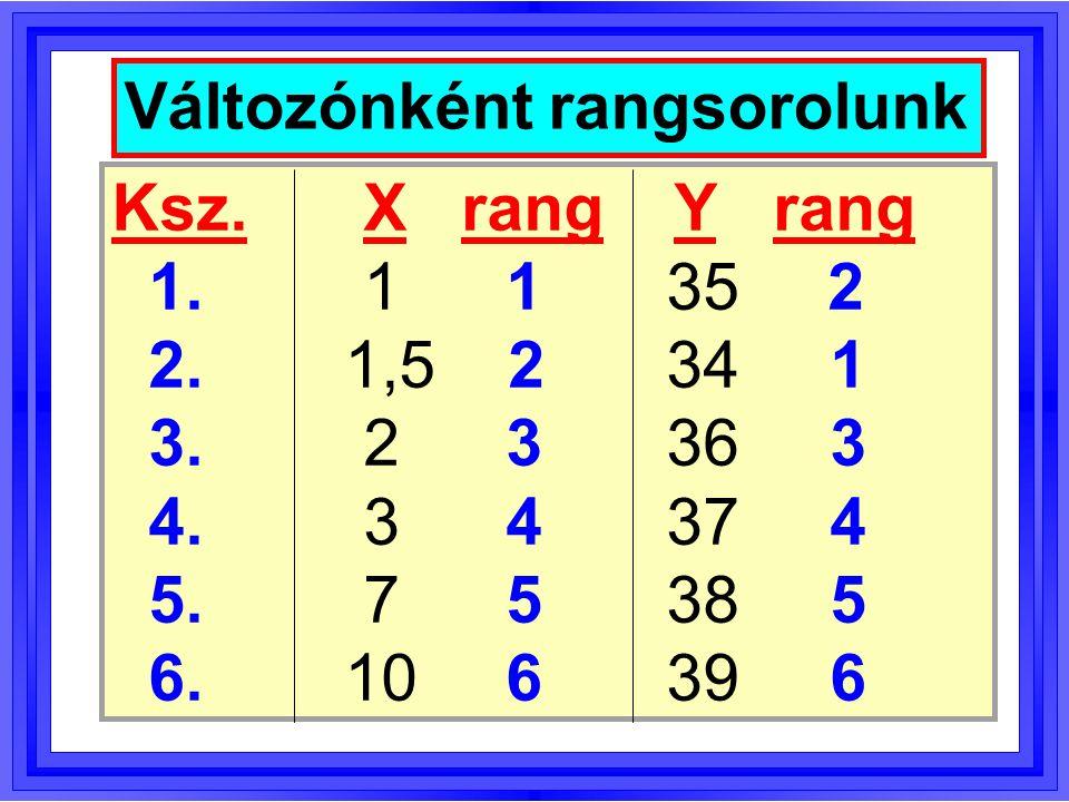 Spearman-féle rangkorreláció (r S ): korreláció a rangszámok között (a fenti példában r = 0,91, r S = 0,94 )