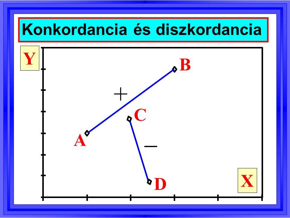  p   p  p   Konkordáns párok aránya a populációban p   Diszkordáns párok aránya a populációban Kendall-féle monotonitási e.h.