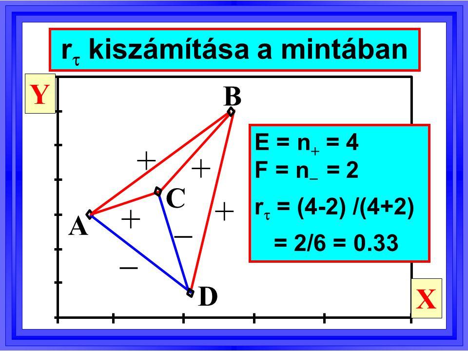 E = konkordanciák száma F = diszkordanciák száma T = összes párok száma = n(n-1)/2 r  = (E - F)/T,  = (E - F)/(E+F) Mikor teljesül az, hogy r  =  .