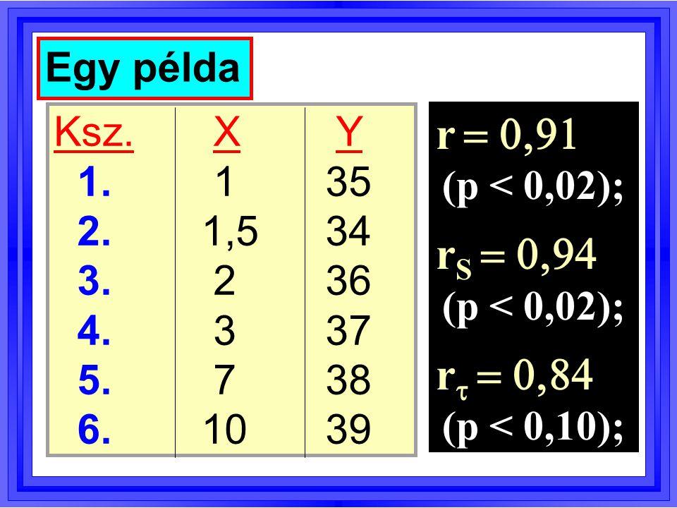  p   p  Sztochasztikus monotonitás és sztochasztikus különbség  P(X 1 > X 2 )  P(X 1 < X 2 ) (Cliff, 1993)