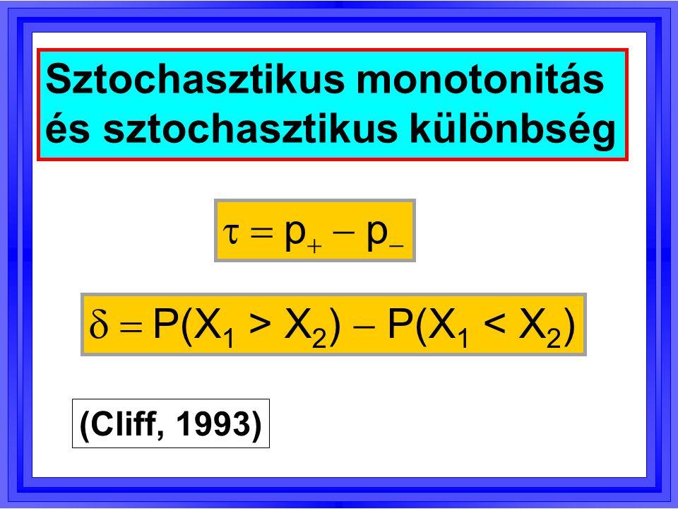 Valószínűségi fölény mutatója P(X 1 > X 2 ) P(X 2 > X 1 ) P(X 1 = X 2 ) Teljes sztochasztikus dominancia = 100% A 12 A 21    P(X 1 > X 2 )  0,5·P(X 1 < X 2 )