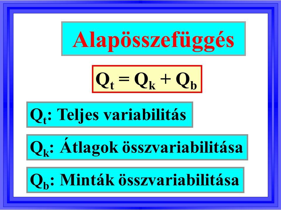 Var k = Q k /(I-1) = Q k /f k - Hatásvariancia Var b = Q b /(N-I) = Q b /f b - Hibavariancia Varianciaanalízis (VA) Próbastatisztika: F = Var k /Var b