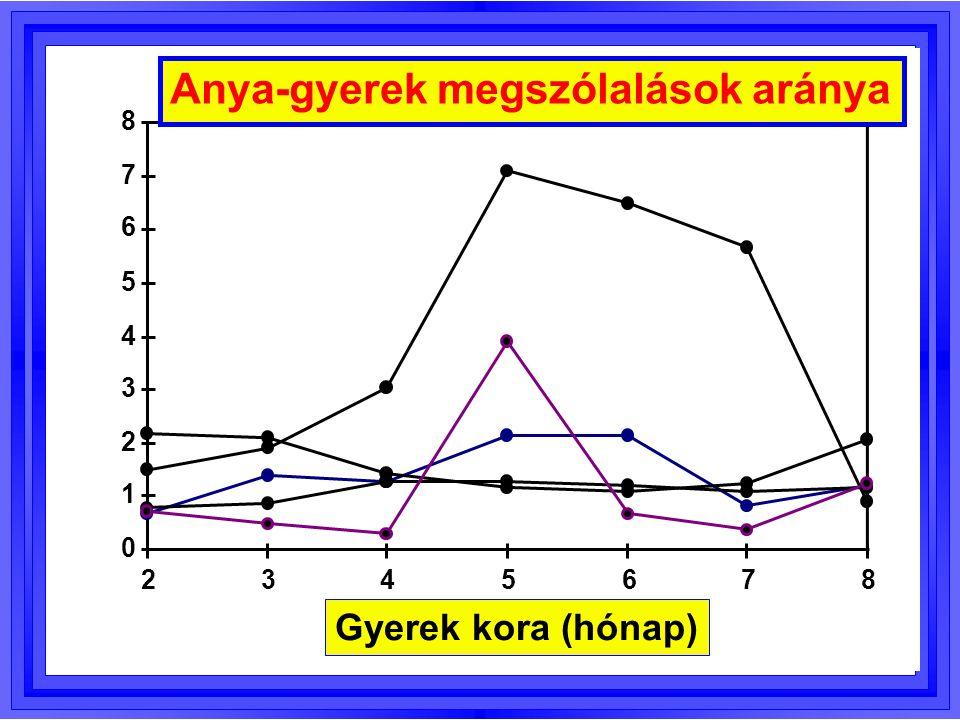 Összehasonlított változók: X 1, X 2,..., X J Nullhipotézis: H 0 : E(X 1  = E(X 2  =...