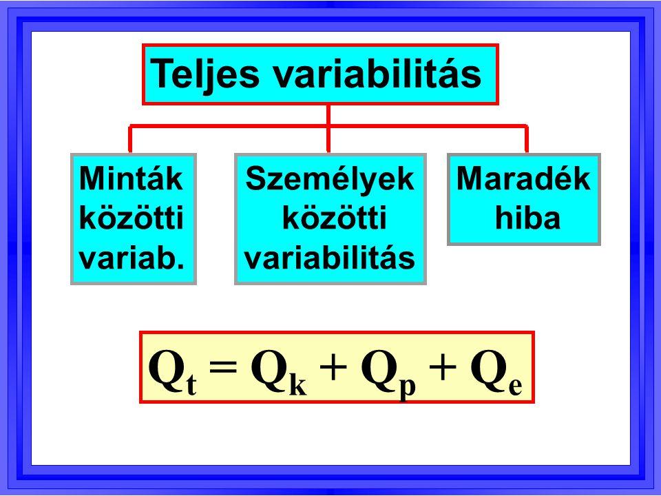 Hatásvariancia: Var k = Q k /f k Hibavariancia: Var e = Q e /f e A VA végrehajtása Próbastatisztika: F = Var k /Var e