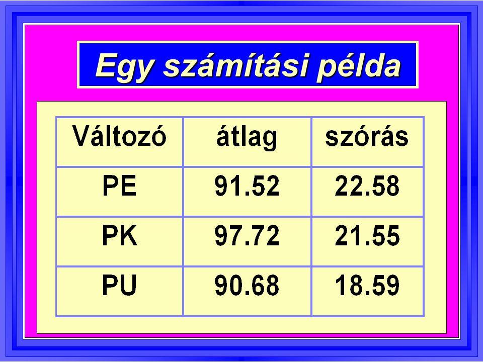 Hatásvariancia: Var k = 1686,9 Hibavariancia: Var e = 121,4 F-érték: F(2; 226) = 13,896** Átlagok páronkénti összehas.: T12= 6,01** T13= 0,82 T23= 6,83** Hagyományos VA