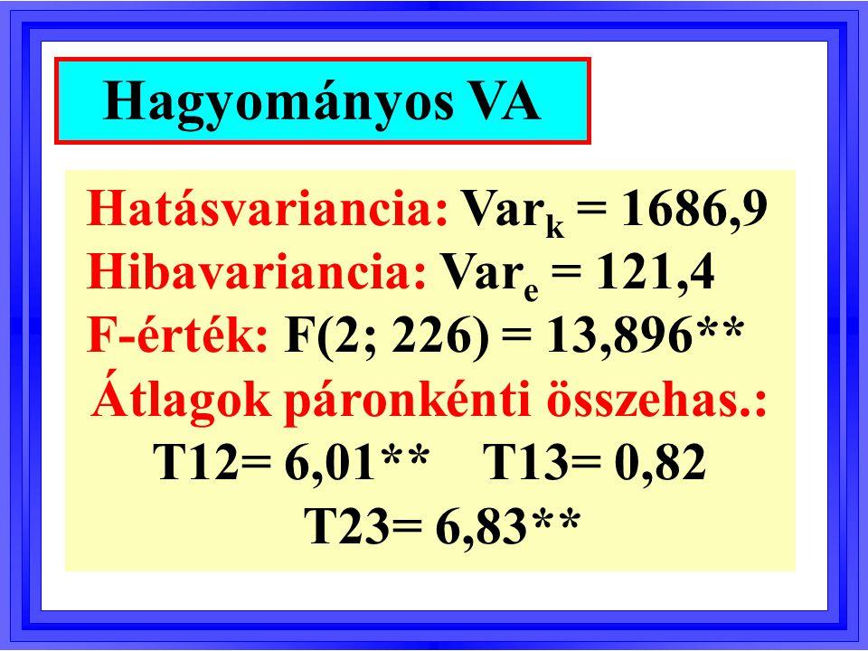 Huynh-Feldt-féle epszilon:  = 0,98 f 1 =  2  0,98  2  1,96  2 f 2 =  226  0,98  226  222  F-érték: F(2; 222) = 13,896** Robusztus VA