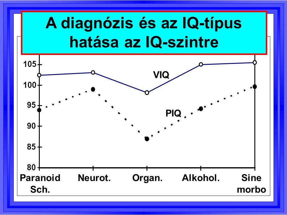 85 90 95 100 105 1. mérés2. mérés3. mérés Pulzus Nő Férfi A frusztráció és a nem hatása a pulzusra