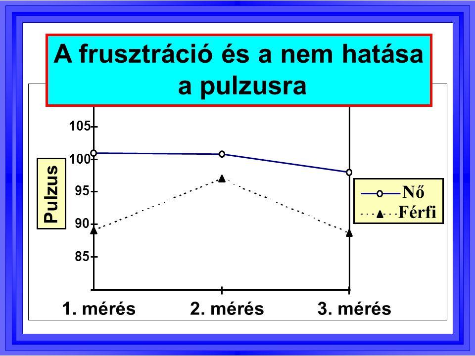 Q t = Q A + Q B + Q AB + Q b A szemp. Maradék hiba Teljes variabililitás B szemp. AB inter.