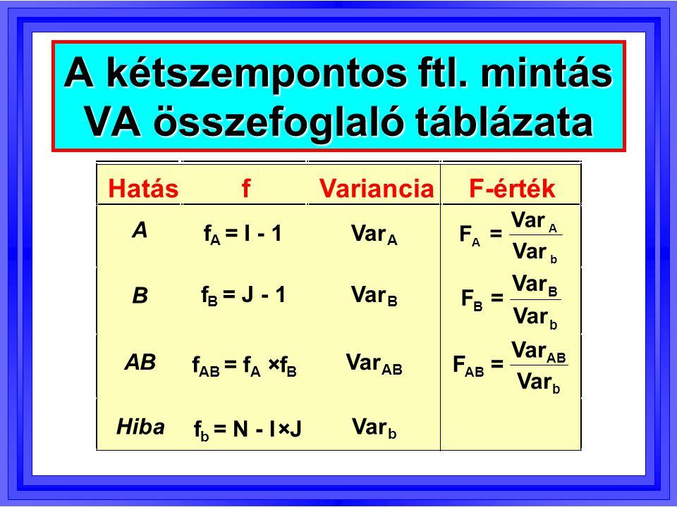 2sz.ftl. mintás:   ij =  i +  j +  ij Modellegyenletek a VA-ban 1szemp.