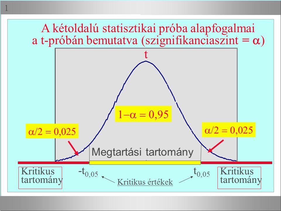  A kétoldalú statisztikai próba alapfogalmai a t-próbán bemutatva (szignifikanciaszint =  )  t  t 0,05 -t 0,05 Megtartási tarto
