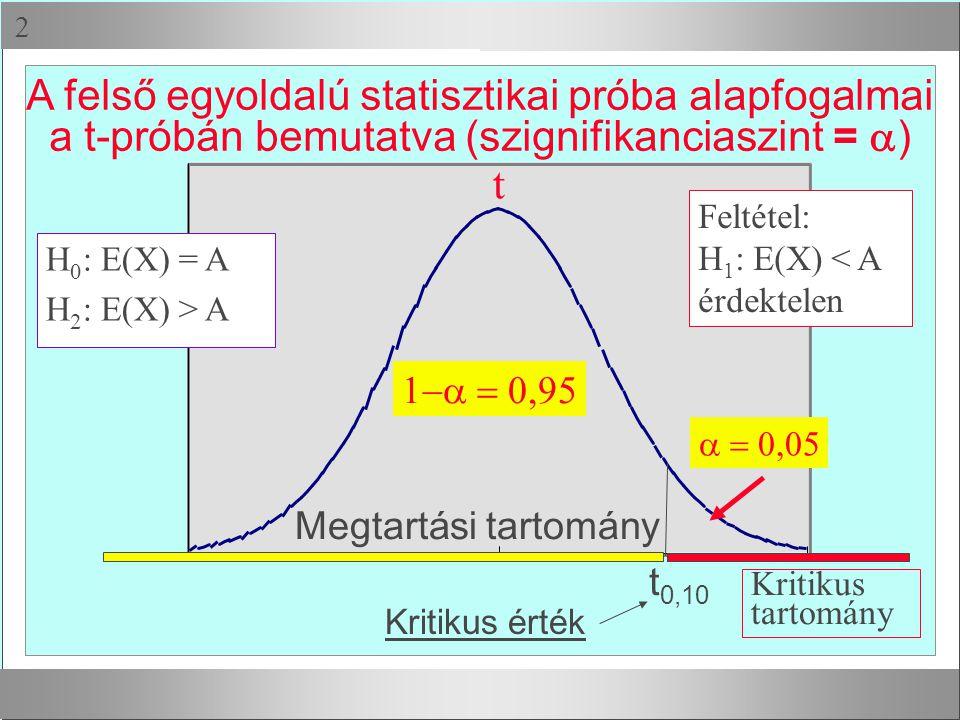  A felső egyoldalú statisztikai próba alapfogalmai a t-próbán bemutatva (szignifikanciaszint =  )  t  t 0,10 Megtartási tartomány