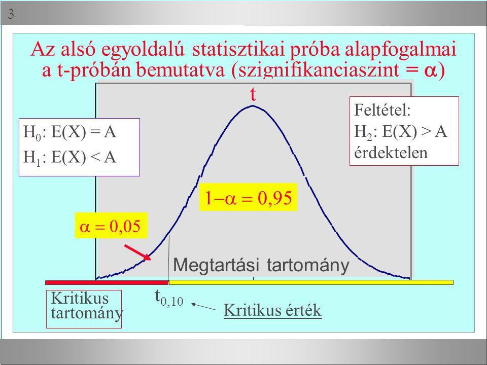  Az alsó egyoldalú statisztikai próba alapfogalmai a t-próbán bemutatva (szignifikanciaszint =  )  t  t 0,10 Megtartási tartomány