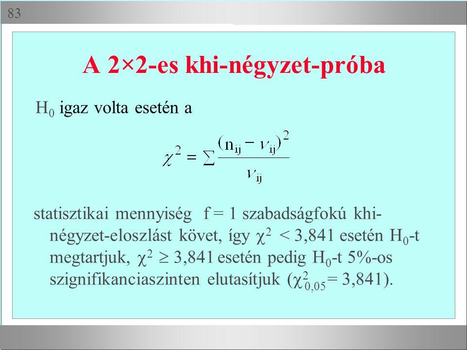  H 0 igaz volta esetén a A 2×2-es khi-négyzet-próba statisztikai mennyiség f = 1 szabadságfokú khi- négyzet-eloszlást követ, így  2 < 3,841 esetén