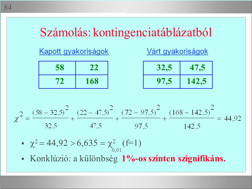  Számolás: kontingenciatáblázatból 58 22 72168 Kapott gyakoriságok 32,5 47,5 97,5142,5 Várt gyakoriságok   2  44,92  6,635  2 (f=1)  Kon