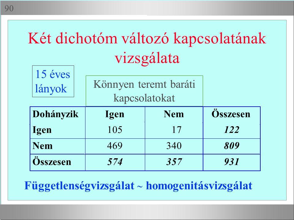  Két dichotóm változó kapcsolatának vizsgálata DohányzikIgenNemÖsszesen Igen105 17122 Nem469340809 Összesen574357931 Könnyen teremt baráti kapcsolat