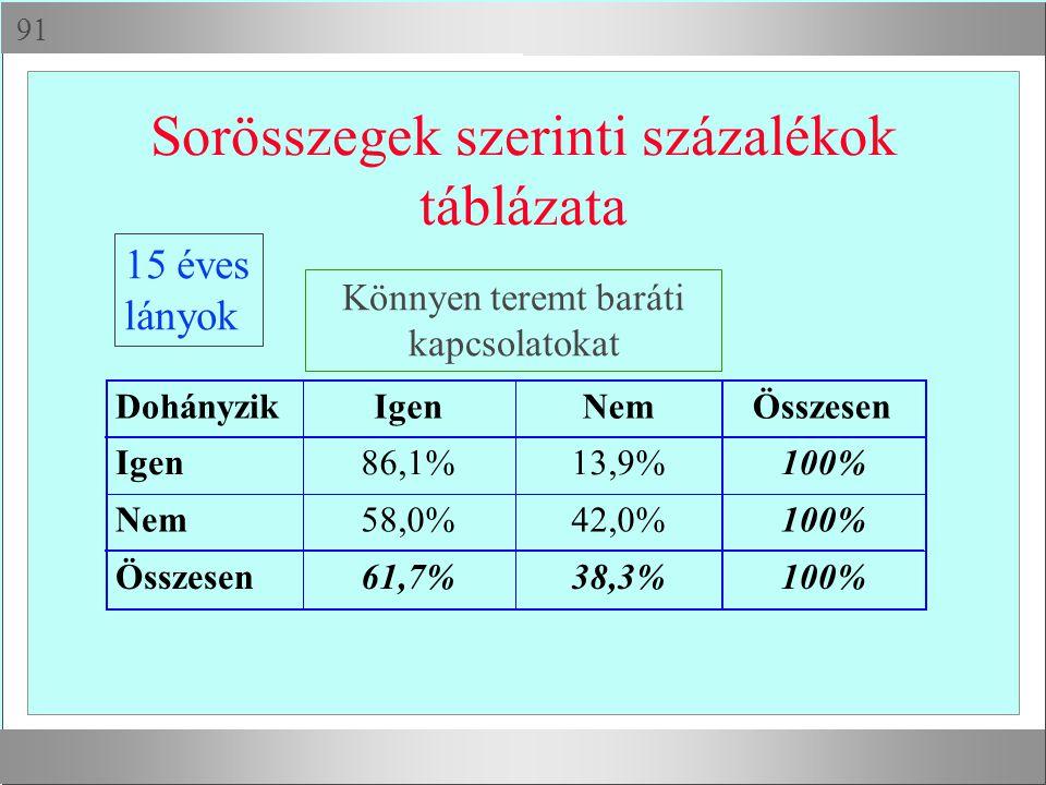  Sorösszegek szerinti százalékok táblázata DohányzikIgenNemÖsszesen Igen86,1%13,9%100% Nem58,0%42,0%100% Összesen61,7%38,3%100% Könnyen teremt barát