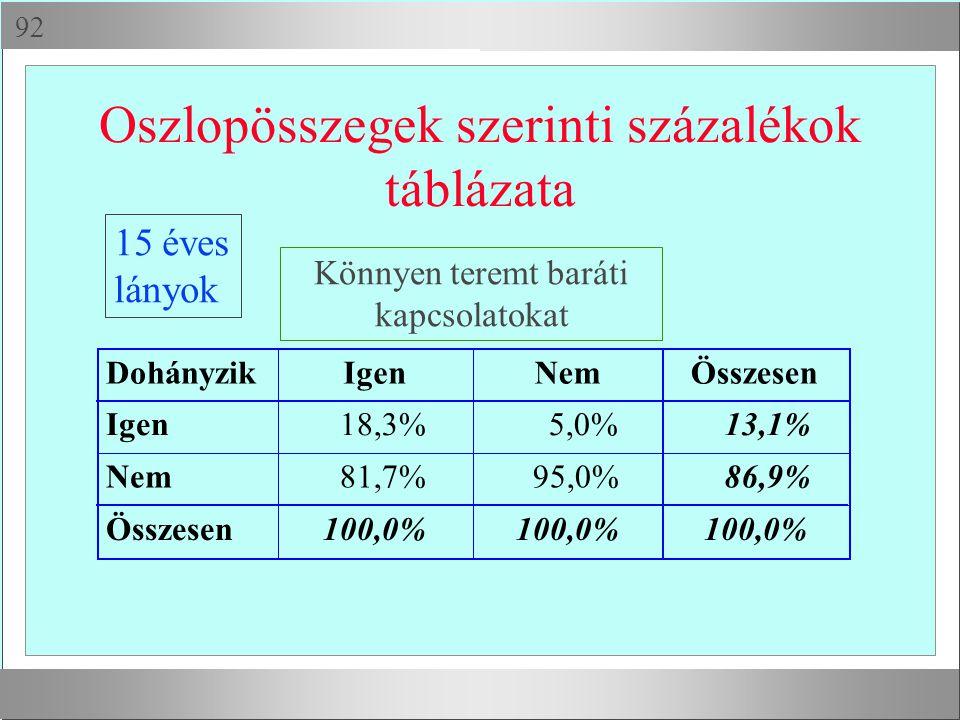  Oszlopösszegek szerinti százalékok táblázata DohányzikIgenNemÖsszesen Igen 18,3% 5,0% 13,1% Nem 81,7% 95,0% 86,9% Összesen100,0% Könnyen teremt bar