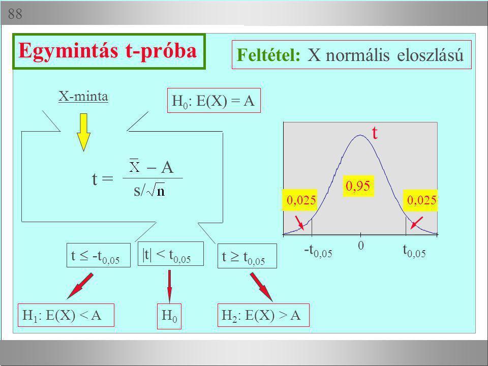  X-minta H 1 : E(X) < AH0H0 H 2 : E(X) > A H 0 : E(X) = A t  -t 0,05 t  t 0,05 |t| < t 0,05 Egymintás t-próba ss t =  Feltétel: X normális el