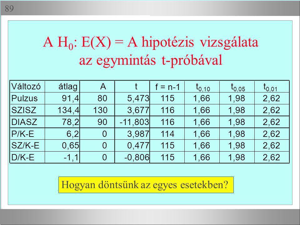  A H 0 : E(X) = A hipotézis vizsgálata az egymintás t-próbával Hogyan döntsünk az egyes esetekben? VáltozóátlagAt f = n-1 t 0,10 t 0,05 t 0,01 Pulzu