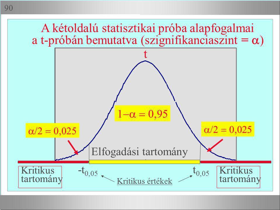  A kétoldalú statisztikai próba alapfogalmai a t-próbán bemutatva (szignifikanciaszint =  )  t  t 0,05 -t 0,05 Elfogadási tart