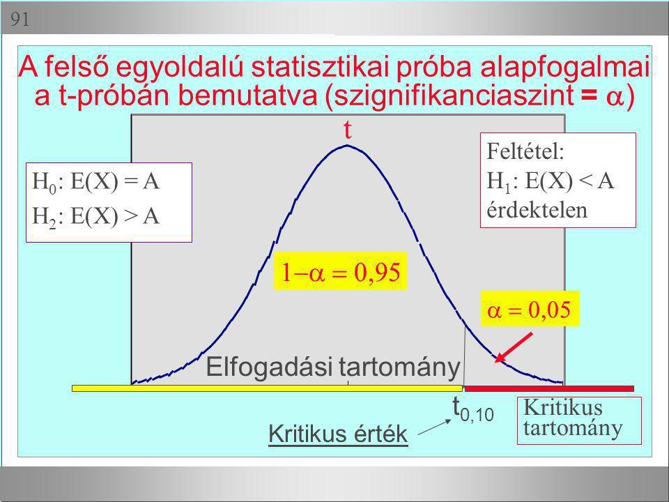  A felső egyoldalú statisztikai próba alapfogalmai a t-próbán bemutatva (szignifikanciaszint =  )  t  t 0,10 Elfogadási tartomány