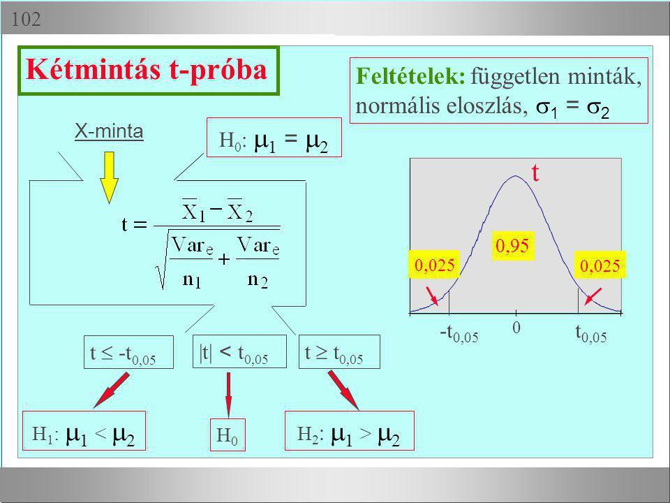  X-minta H 1 :  1 <  2 H0H0 H 2 :  1 >  2 Feltételek: független minták, normális eloszlás,  1 =  2 t  -t 0,05 t  t 0,05 |t| < t 0,05 Kétmin