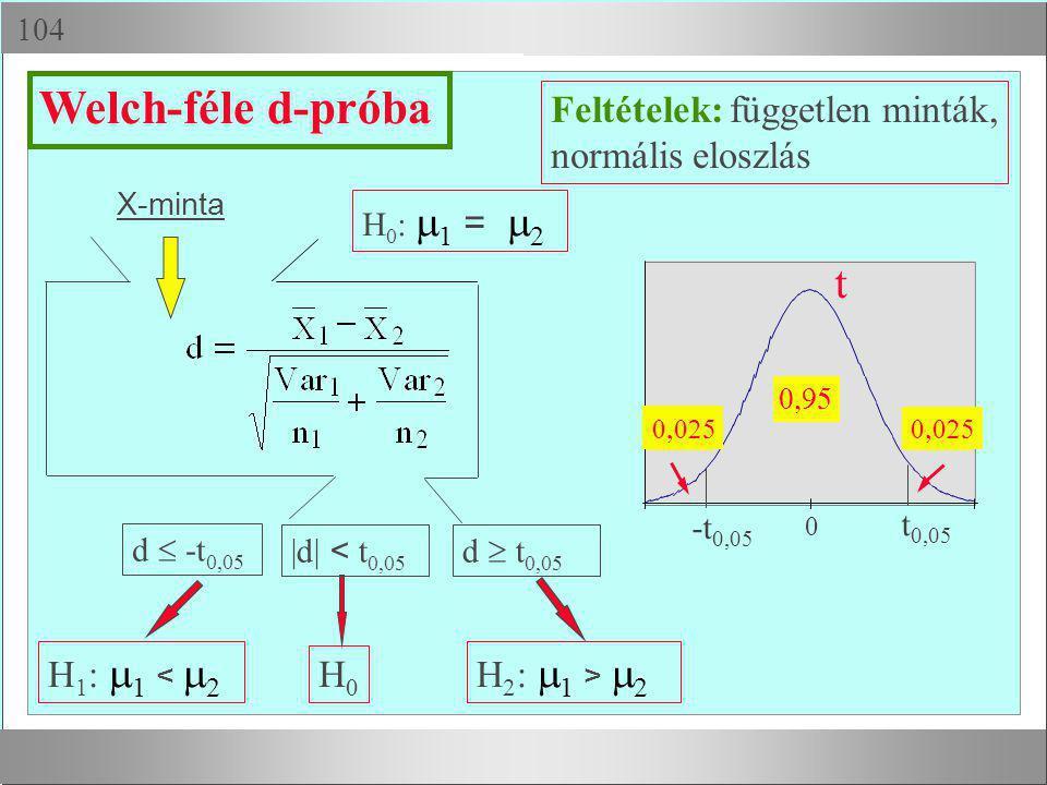  X-minta H 1 :  1 <  2 H0H0 H 2 :  1 >  2 H 0 :  1 =  2 d  -t 0,05 |d| < t 0,05 Welch-féle d-próba Feltételek: független minták, normális el