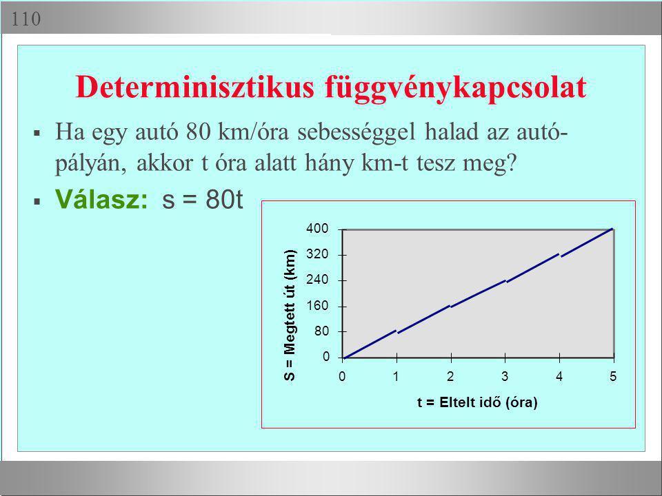  Determinisztikus függvénykapcsolat  Ha egy autó 80 km/óra sebességgel halad az autó- pályán, akkor t óra alatt hány km-t tesz meg?  Válasz: s =