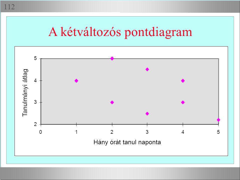  A kétváltozós pontdiagram 2 3 4 5 012345 Hány órát tanul naponta Tanulmányi átlag