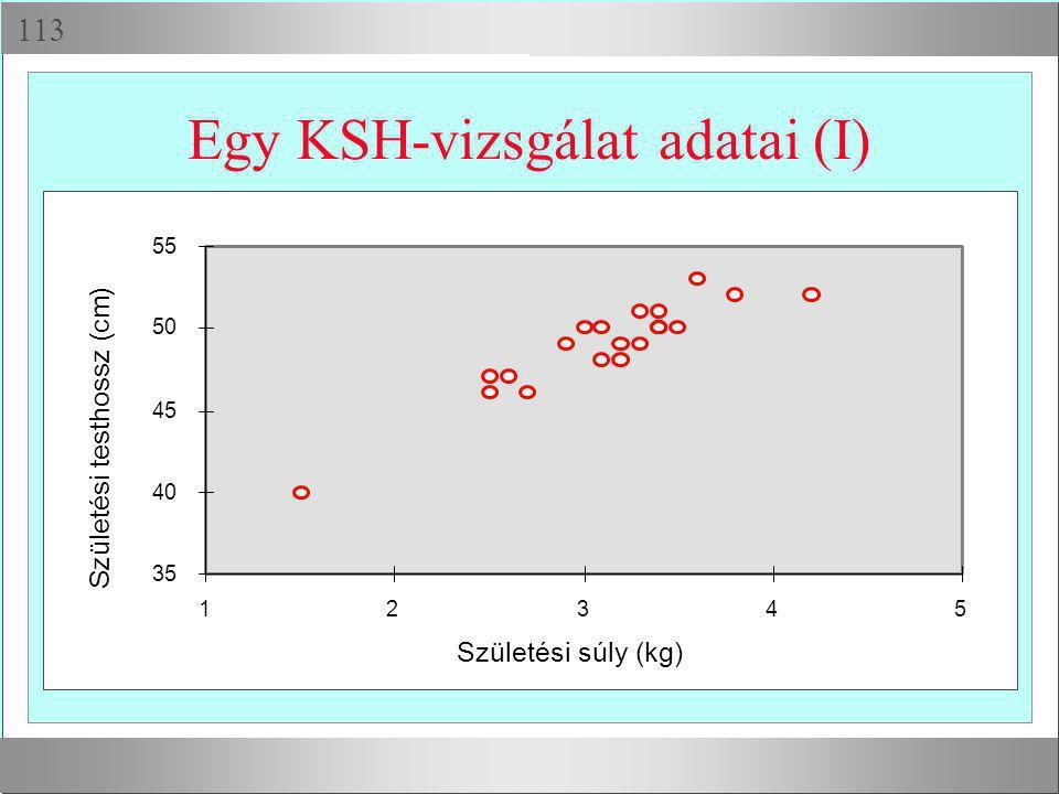  Egy KSH-vizsgálat adatai (I) 35 40 45 50 55 12345 Születési súly (kg) Születési testhossz (cm)