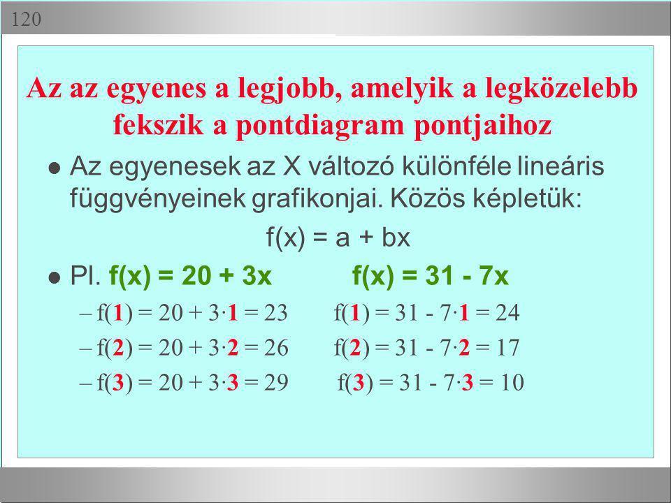  Az az egyenes a legjobb, amelyik a legközelebb fekszik a pontdiagram pontjaihoz Az egyenesek az X változó különféle lineáris függvényeinek grafiko