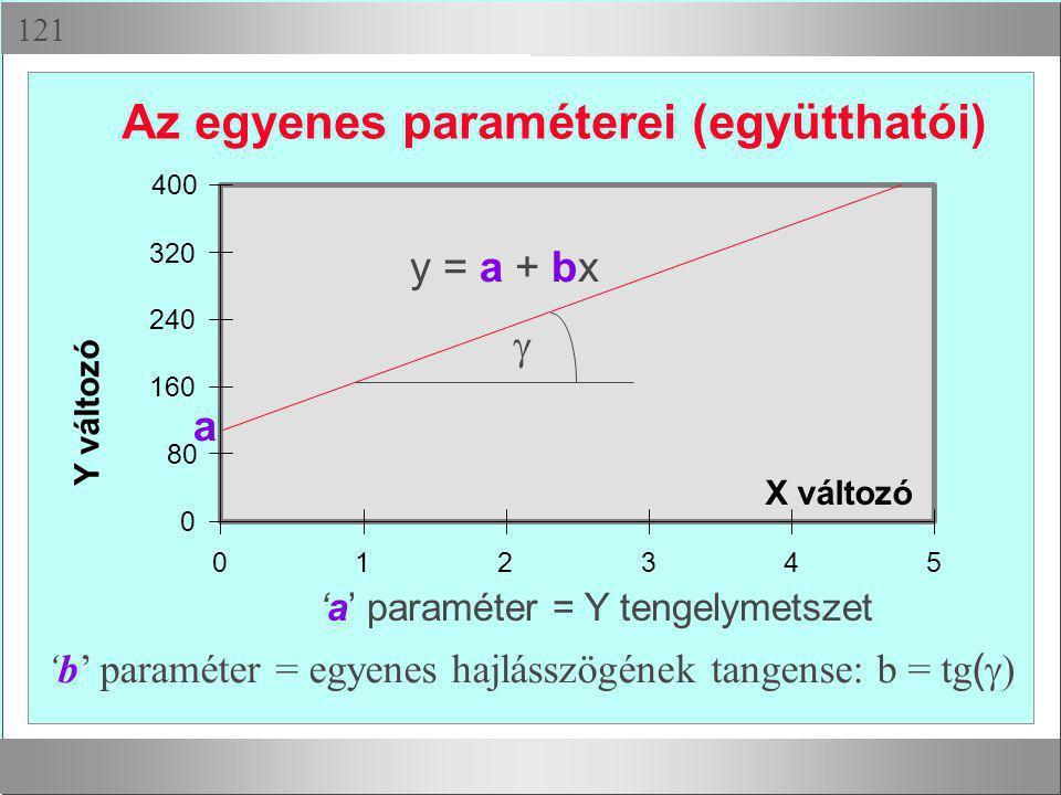  0 80 160 240 320 400 012345 X változó Y változó a y = a + bx  'a' paraméter = Y tengelymetszet 'b' paraméter = egyenes hajlásszögének tangense: b